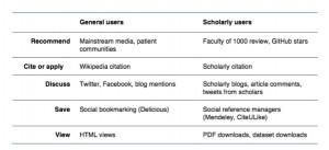 Diferentes tipos de impacto que um artigo pode ter. Fonte: Stacy Konkiel, Heather Piwowar, e Jason Priem [2].